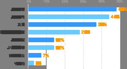 よい同僚:48%、よい上司:44%、友達:37%、尊敬できる先輩:28%、よい後輩:14%、よいお客様:14%、彼氏・彼女:7%、その他:3%