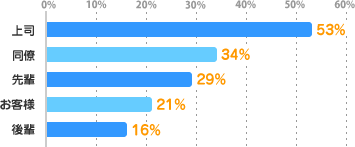 上司:53%、同僚:34%、先輩:29%、お客様:21%、後輩:16%