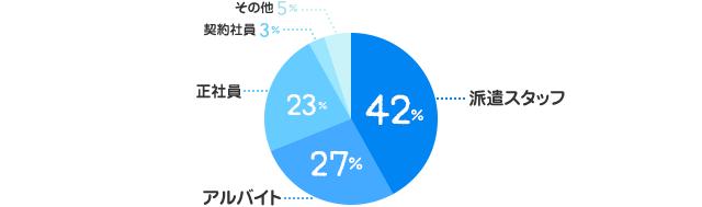 派遣スタッフ:42%、アルバイト:27%、正社員:23%、契約社員:3%、その他:5%