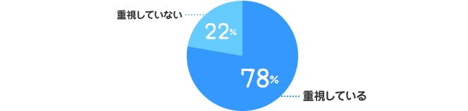 重視している:78%、重視していない:22%