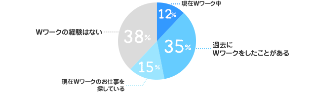 現在Wワーク中:12%、過去にWワークをしたことがある:35%、現在Wワークのお仕事を探している:15%、Wワークの経験はない:38%