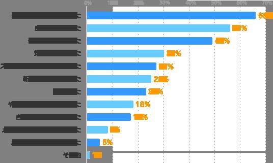 副収入が得られてよかった:66%、良い経験になった:56%、体力的に大変だった:49%、気分転換になった:30%、スケジュール管理が大変だった:27%、新しい出会いがあった:25%、楽しかった:23%、やりがい・充実感を得られた:18%、自分の可能性が広がった:17%、メインの仕事にプラスになった:8%、メインの仕事に支障が出た:5%、その他:1%