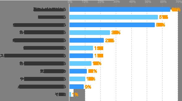 副収入が必要だから:65%、貯金をしたいから:57%、空いている時間を活かしたいから:55%、色々な仕事を経験したいから:26%、条件に合う仕事を見つけいたいから:22%、色々な業界を経験したいから:14%、色々な人と出会いたいから:15%、スキルアップ・ステップアップをしたいから:15%、気分転換のため:11%、やってみたい仕事があるから:10%、メインといえる仕事がないから:9%、その他:1%