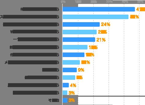 体力的に大変そうだから:47%、スケジュールの調整が大変そうだから:43%、条件に合う仕事が見つからないから:24%、Wワークをする時間がないから:22%、一つの仕事に集中したいから:21%、就業規則で禁止されているから:16%、他のことに時間を使いたいから:14%、メインの仕事が決まっていないから:11%、働いたことがないから:8%、メインの仕事に満足しているから:4%、忙しいから:9%、副収入を得る必要がないから:3%、その他:3%