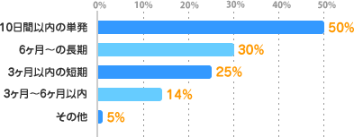10日間以内の単発:50%、6ヶ月~の長期:30%、3ヶ月以内の短期:25%、3ヶ月~6ヶ月以内:14%、その他:5%