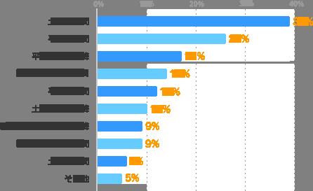 土日の昼間:39%、平日の昼間:26%、平日の夕方以降:17%、曜日に関わらず昼間:14%、平日の夜間:12%、土日の夕方以降:10%、曜日に関わらず夕方以降:9%、曜日に関わらず夜間:9%、土日の夜間:6%、その他:5%