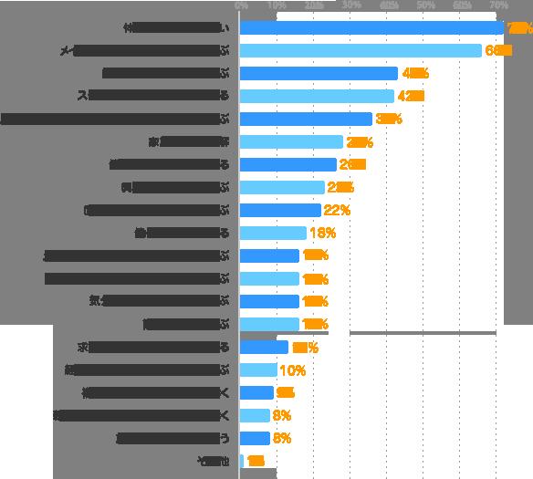 体力的に無理をしない:72%、メインの仕事に支障がない条件を選ぶ:66%、メインの仕事とは全く異なる仕事を選ぶ:16%、スケジュール管理をしっかりする:42%、スケジュール調整が可能なシフト制の仕事を選ぶ:36%、家族の協力・理解:28%、自宅から近い勤務地を選ぶ:43%、働く目的をはっきりさせる:26%、固定の曜日・時間の仕事を選ぶ:22%、興味のある仕事を選ぶ:23%、やりがい・充実感を得られる仕事を選ぶ:16%、働く期間を限定する:18%、気分転換になるお仕事を選ぶ:16%、求人情報をこまめにチェックする:13%、簡単な仕事を選ぶ:16%、経験・スキルを活かせる仕事を選ぶ:10%、複数の派遣会社に登録しておく:9%、新着お仕事情報メールを登録しておく:8%、就業先に理解してもらう:8%、その他:1%