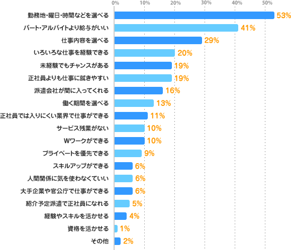 勤務地・曜日・時間などを選べる:53%、パート・アルバイトより給与がいい:41%、仕事内容を選べる:29%、いろいろな仕事を経験できる:20%、未経験でもチャンスがある:19%、正社員よりも仕事に就きやすい:19%、派遣会社が間に入ってくれる:16%、働く期間を選べる:13%、正社員では入りにくい業界で仕事ができる:11%、サービス残業がない:10%、Wワークができる:10%、プライベートを優先できる:9%、スキルアップができる:6%、人間関係に気を使わなくていい:6%、大手企業や官公庁で仕事ができる:6%、紹介予定派遣で正社員になれる:5%、経験やスキルを活かせる:4%、資格を活かせる:1%、その他:2%、