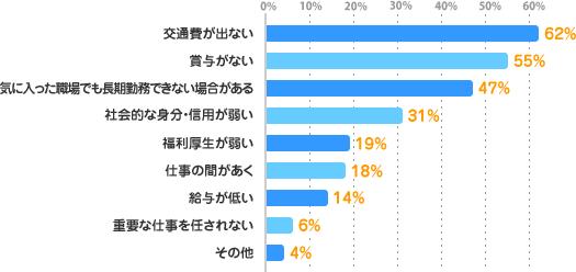 交通費が出ない:62%、賞与がない:55%、気に入った職場でも長期勤務できない場合がある:47%、社会的な身分・信用が弱い:31%、福利厚生が弱い:19%、仕事の間があく:18%、給与が低い:14%、重要な仕事を任されない:6%、その他:4%、