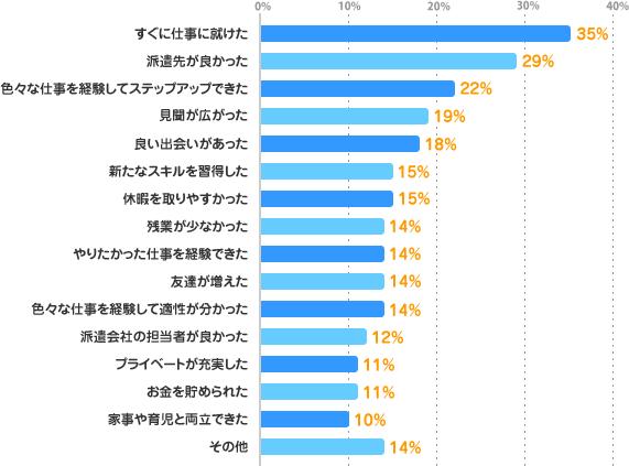 すぐに仕事に就けた:35%、派遣先が良かった:29%、色々な仕事を経験してステップアップできた:22%、見聞が広がった:19%、良い出会いがあった:18%、新たなスキルを習得した:15%、休暇を取りやすかった:15%、残業が少なかった:14%、やりたかった仕事を経験できた:14%、友達が増えた:14%、色々な仕事を経験して適性が分かった:14%、派遣会社の担当者が良かった:12%、プライベートが充実した:11%、お金を貯められた:11%、家事や育児と両立できた:10%、その他:14%、