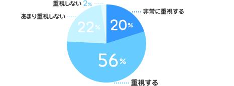 非常に重視する:20%、重視する:56%、あまり重視しない:22%、重視しない:2%