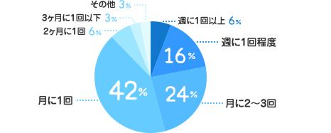 週に1回以上:6%、週に1回程度:16%、月に2~3回:24%、月に1回:42%、2ヶ月に1回:6%、3ヶ月に1回以下:3%、その他:3%