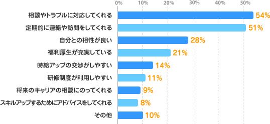 相談やトラブルに対応してくれる:54%、定期的に連絡や訪問をしてくれる:51%、自分との相性が良い:28%、福利厚生が充実している:21%、時給アップの交渉がしやすい:14%、研修制度が利用しやすい:11%、将来のキャリアの相談にのってくれる:9%、スキルアップするためにアドバイスをしてくれる:8%、その他:10%