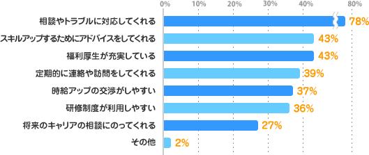 相談やトラブルに対応してくれる:78%、スキルアップするためにアドバイスをしてくれる:43%、福利厚生が充実している:43%、定期的に連絡や訪問をしてくれる:39%、時給アップの交渉がしやすい:37%、研修制度が利用しやすい:36%、将来のキャリアの相談にのってくれる:27%、その他:2%