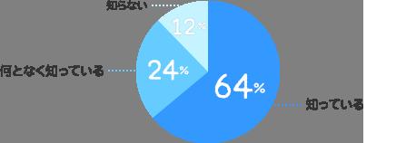 知っている:64%、何となく知っている:24%、知らない:12%