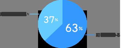 期待している:63%、期待していない:37%