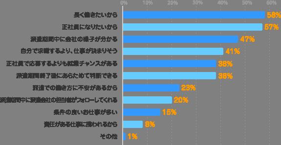 長く働きたいから:58%、正社員になりたいから:57%、派遣期間中に会社の様子が分かる:47%、自分で求職するより、仕事が決まりそう:41%、正社員で応募するよりも就業チャンスがある:38%、派遣期間終了後にあらためて判断できる:38%、派遣での働き方に不安があるから:23%、派遣期間中に派遣会社の担当者がフォローしてくれる:20%、条件の良いお仕事が多い:15%、責任がある仕事に携われるから:8%、その他:1%