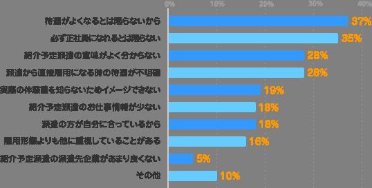 待遇がよくなるとは限らないから:37%、必ず正社員になれるとは限らない:35%、紹介予定派遣の意味がよく分からない:28%、派遣から直接雇用になる時の待遇が不明確:28%、実際の体験談を知らないためイメージできない:19%、紹介予定エン派遣が少ない:18%、派遣の方が自分に合っているから:18%、雇用形態よりも他に重視していることがある:16%、紹介予定派遣の派遣先企業があまり良くない:5%、その他:10%