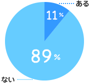 ある:11%、ない:89%