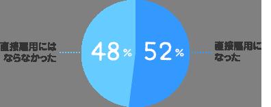 直接雇用になった:52%、直接雇用にはならなかった:48%