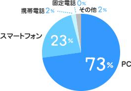 PC:73%、スマートフォン:23%、携帯電話:2%、固定電話:0%、その他:2%