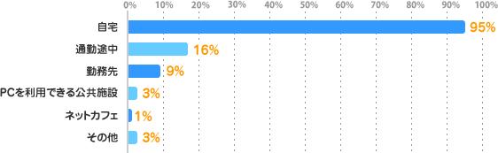 自宅:95%、通勤途中:16%、勤務先:9%、PCを利用できる公共施設:3%、ネットカフェ:1%、その他:3%