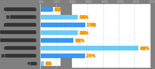 早朝( 5:00~ 7:59):8%、朝(8:00~10:59):24%、昼(11:00~13:59):29%、午後(14:00~16:59):24%、夕方(17:00~18:59):21%、夜(19:00~22:59):62%、深夜(23:00~ 2:00):28%、その他:2%