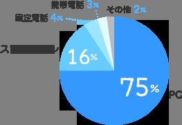 PC:75%、スマートフォン:16%、固定電話:4%、携帯電話:3%、その他:2%