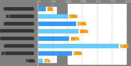 早朝( 5:00~ 7:59):5%、朝( 8:00~10:59):20%、昼(11:00~13:59):26%、午後(14:00~16:59):27%、夕方(17:00~18:59):21%、夜(19:00~22:59):55%、深夜(23:00~ 2:00)就業中:23%、その他:3%