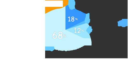 交渉をせず、お給料(時給)がアップした:18%、交渉をしたら、お給料(時給)がアップした:2%、交渉をしたが、お給料(時給)はアップしなかった:12%、交渉をせず、お給料(時給)もアップしていない:68%