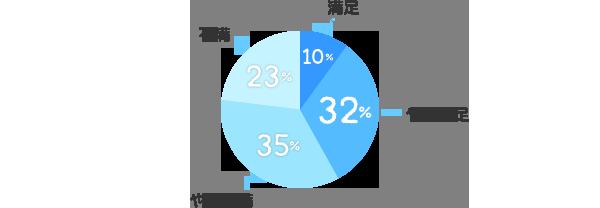 満足:10%、やや満足:32%、やや不満:35%、不満:23%
