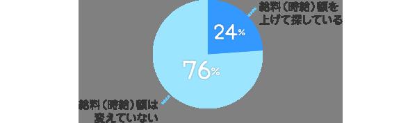 給料(時給)額を上げて探している:24%、給料(時給)額は変えていない:76%