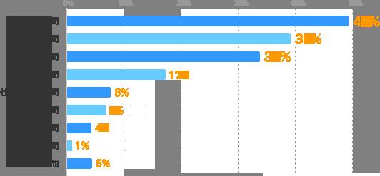 趣味の時間:49%、勉強の時間:39%、睡眠時間:34%、勤務時間:17%、仕事探しの時間:8%、家事の時間:7%、育児の時間:4%、通勤時間:1%、その他:5%