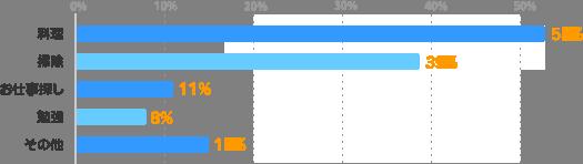 料理:53%、掃除:39%、お仕事探し:11%、勉強:8%、その他:15%