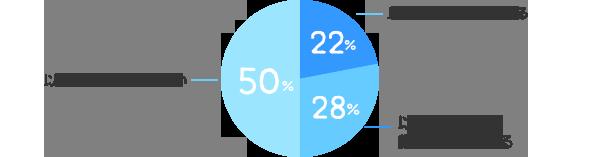 以前より良くなっている:22%、以前より厳しくなっている:28%、以前とあまり変わらない:50%