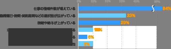 仕事の情報件数が増えている:84%、勤務曜日・時間・契約期間などの選択肢が広がっている:33%、時給や給与が上がっている:29%、求められる資格やスキルがゆるやかになっている:10%、待遇・福利厚生などが良くなっている:6%、その他:3%