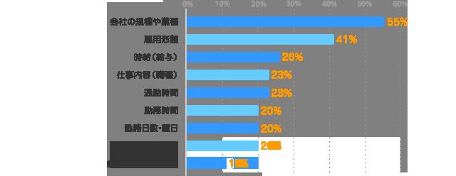会社の規模や業種:55%、雇用形態:41%、時給(給与):26%、仕事内容(職種):23%、通勤時間:23%、勤務時間:20%、勤務日数・曜日:20%、勤務地:20%、会社・職場の雰囲気:11%