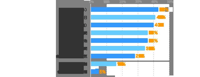 時給(給与):43%、勤務日数・曜日:41%、仕事内容(職種):40%、勤務時間:36%、勤務地:36%、通勤時間:35%、会社・職場の雰囲気:28%、雇用形態:16%、会社の規模や業種:5%
