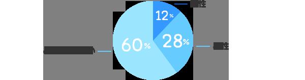 同性12%、異性:28%、どちらでも良い:60%