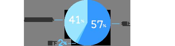 年上:57%、年下:2%、どちらでも良い:41%