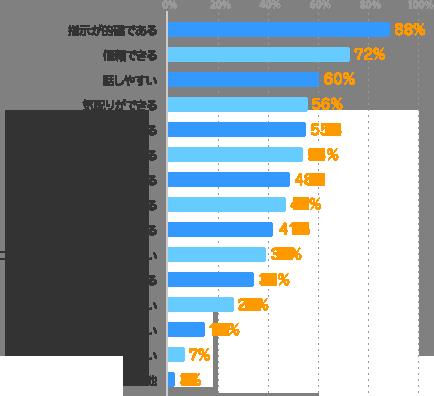 指示が的確である:88%、信頼できる:72%、話しやすい:60%、気配りができる:56%、知識・スキルがある:55%、相談できる:54%、尊敬できる:48%、約束を守る:47%、マネジメント力がある:41%、コミュニケーションスキルが高い:39%、清潔感がある:34%、優しい:26%、面白い:15%、厳しい:7%、その他:3%