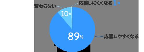 応募しやすくなる:89%、変わらない:10%、応募しにくくなる:1%