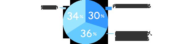 内容まで知っている:30%、内容は知らないが、聞いたことはある:36%、知らない:34%