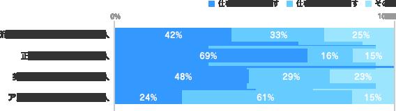 仕事の割合に関するグラフ