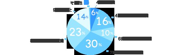4時間未満:6%、4時間~6時間未満:16%、6時間~7時間未満:10%、7時間~8時間未満:30%、8時間~9時間未満:23%、9時間以上:14%、その他:1%