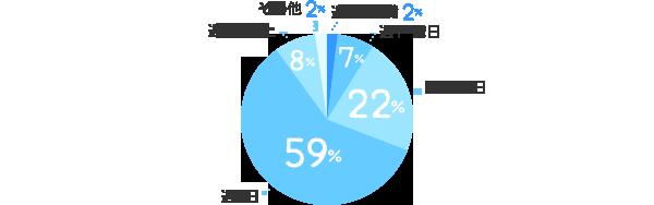 週1日未満:2%、週1~2日:7%、週3~4日:22%、週5日:59%、週6日以上:8%、その他:2%
