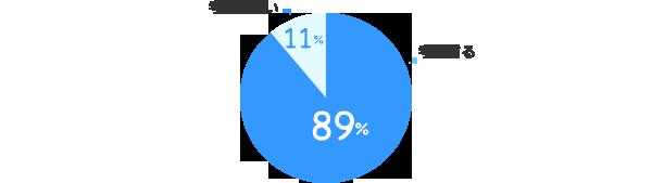 考慮する:89%、考慮しない:11%