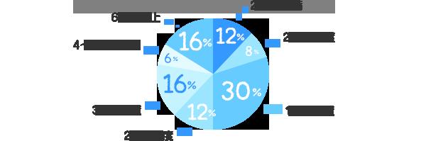 2週間未満:12%、2週間程度:8%、1ヶ月程度:30%、2ヶ月程度:12%、3ヶ月程度:16%、4~6ヶ月程度:6%、6ヶ月以上:16%