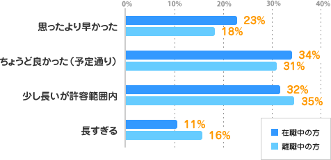 【思ったより早かった】在職中の方:23%、離職中の方:18%、【ちょうど良かった(予定通り)】在職中の方:34%、離職中の方:31%、【少し長いが許容範囲内】在職中の方:32%、離職中の方:35%、【長すぎる】在職中の方:11%、離職中の方:16%