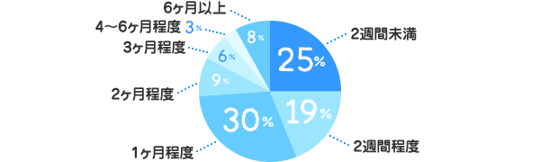 2週間未満:25%、2週間程度:19%、1ヶ月程度:30%、2ヶ月程度:9%、3ヶ月程度:6%、4~6ヶ月程度:3%、6ヶ月以上:8%